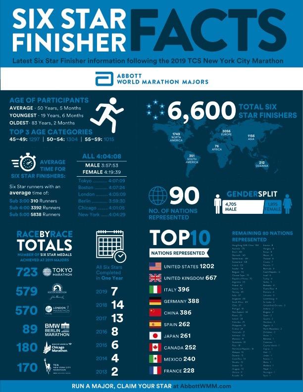 WORLD MARATHON MAJORS - WWW.RUNNINGPOST.IT